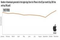 美国iOS软件下载量跌落 收入仍远超安卓